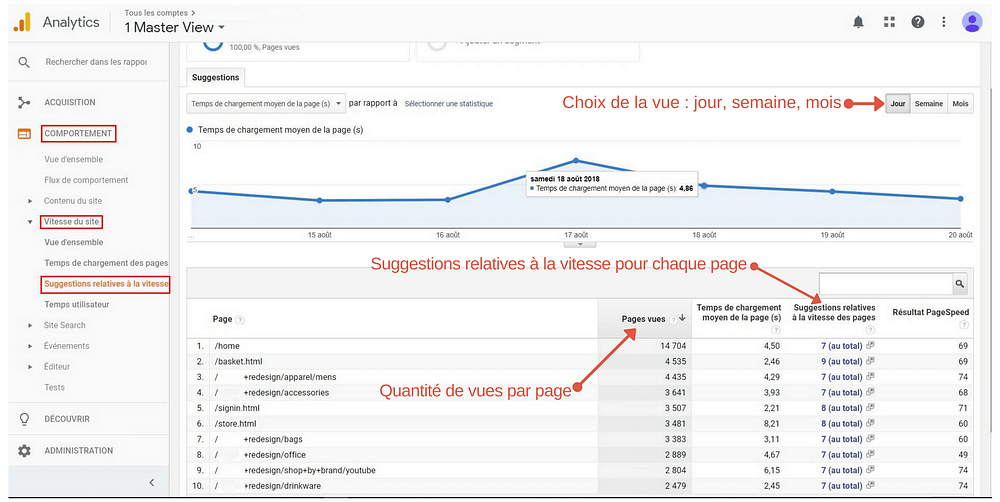 optimiser-taux-conversion-comportement-suggestions-speed