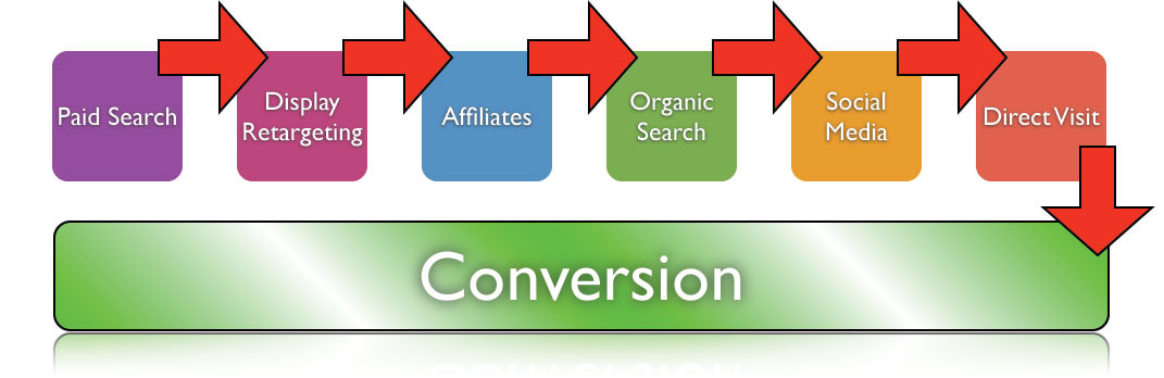 model-attribution-google-adwords