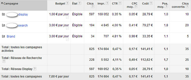 performance prospection commerciale google adwords