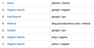 rapport-google-analytics-source-support.png
